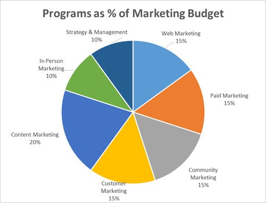 How should I budget my marketing programs?