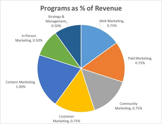 What percent of revenue should I spend on marketing?