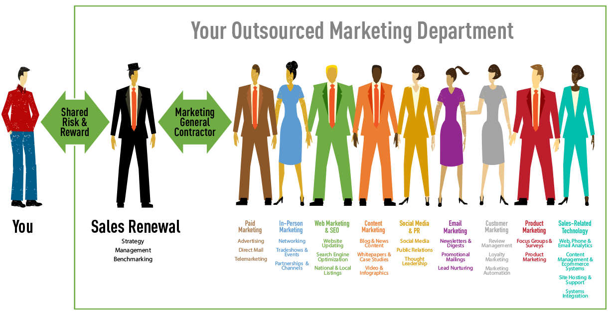 Sales Renewal JointSourcing is Your Outsourced Marketing Department