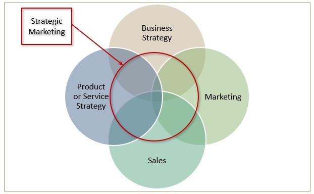 Sales Renewal's Strategic Marketing Consulting